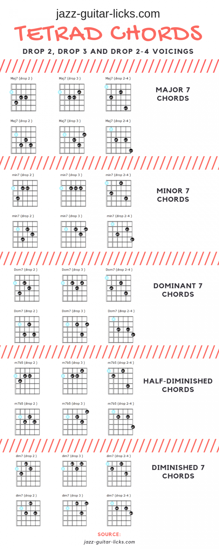 Tetrad chords for guitar - Drop 2, Drop 3, Drop 2-4 voicings