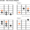 The augmented scale guitar positions one octave shapes
