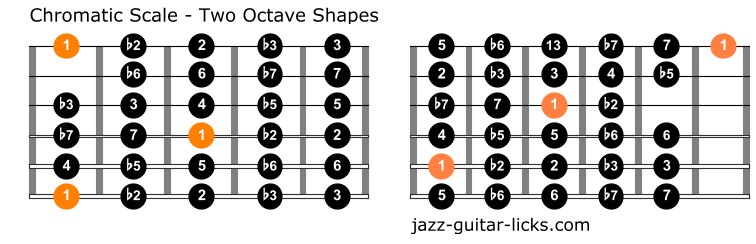 The chromatic scale guitar positions 1