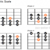 The chromatic scale guitar positions