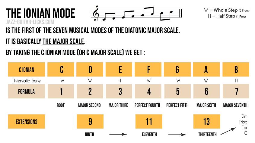 The ionian mode aka majors scale tutorial