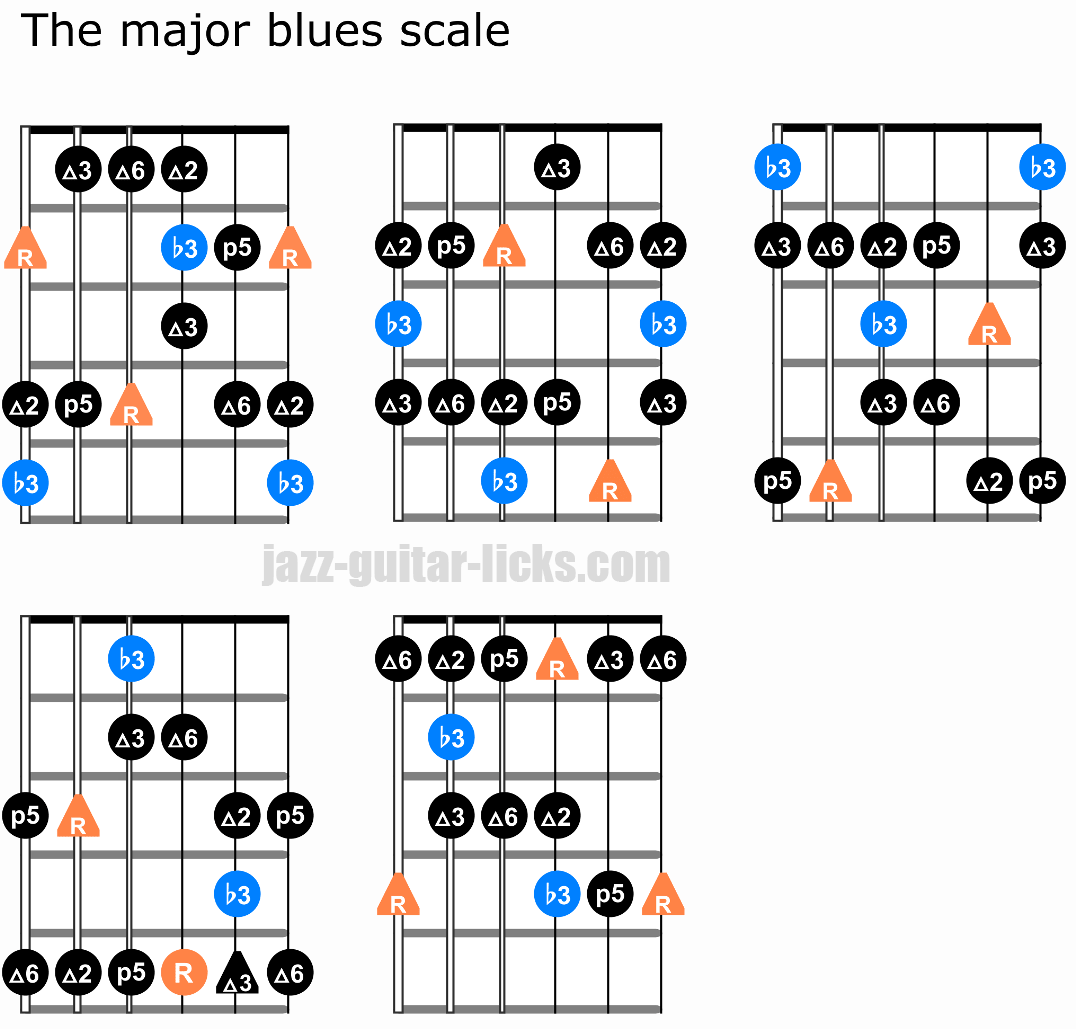 The major blues scale guitar diagrams