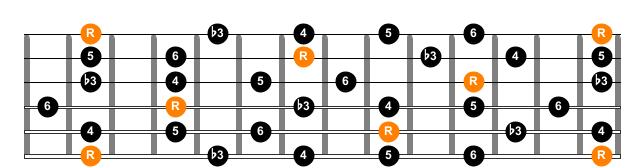The minor 6 pentatonic scale entire guitar neck