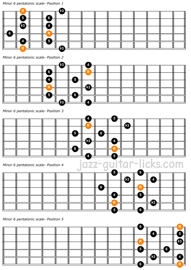 The minor 6 pentatonic scale guitar positions