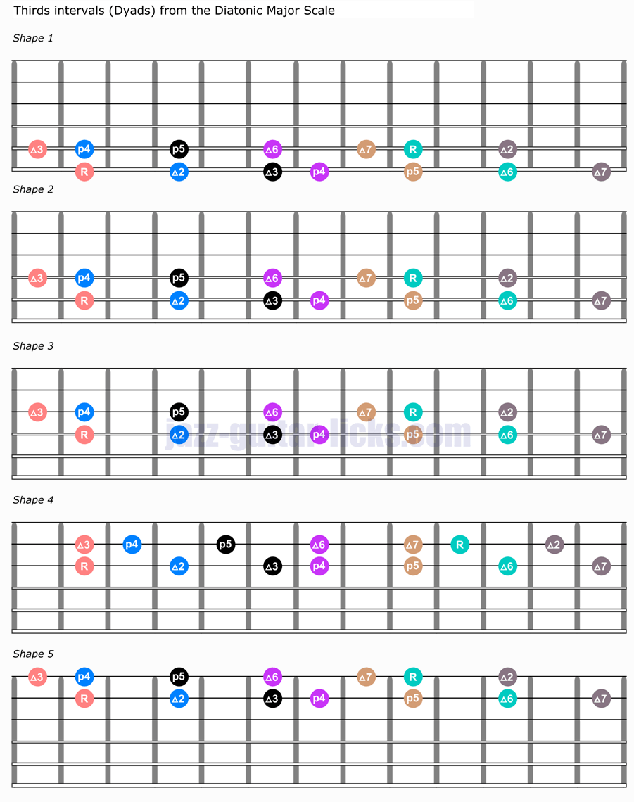Thirds interval dyads guitar shapes