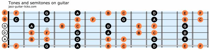 Tones and semitones on guitar