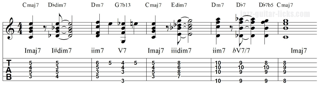 Turnaround intro jazz guitar chords