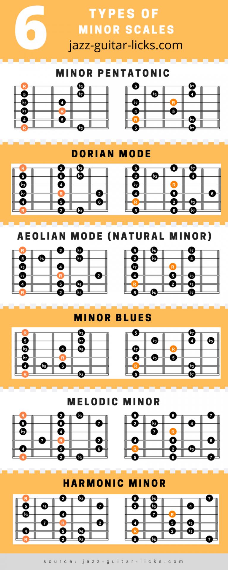 Types of minor scales on guitar