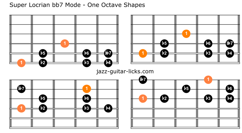 Ultra locrian guitar scale shapes