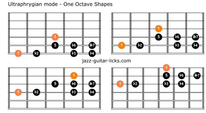 Ultraphrygian guitar charts