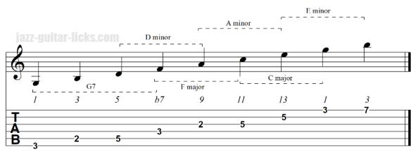 Upper structure guitar triads dominant chord 2