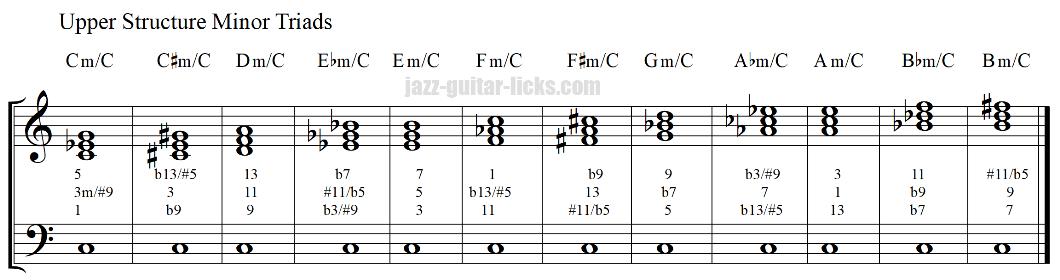 Upper structure minor triads