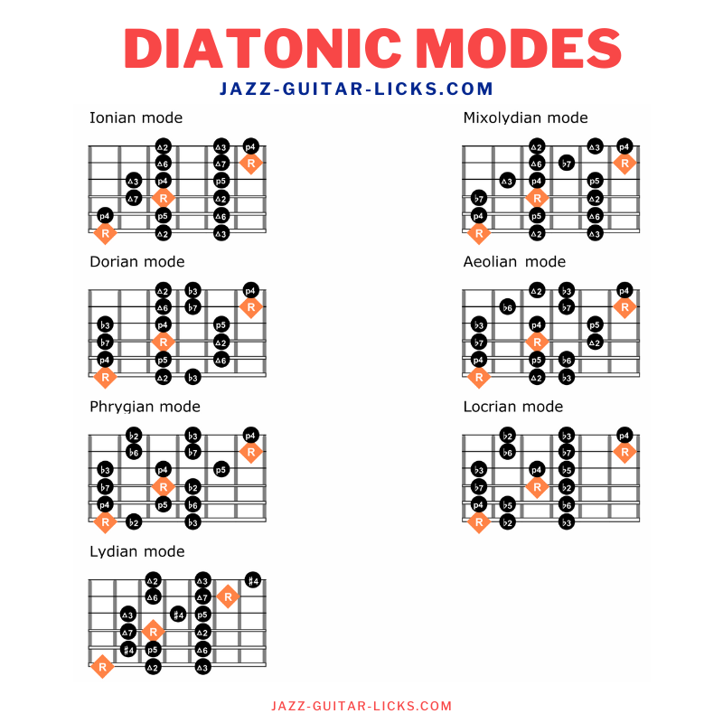 Visualizing diatonic modes on guitar