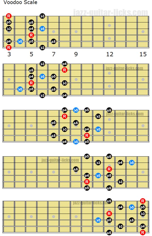 Voodoo blues scale
