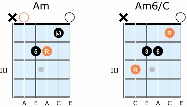 What are slash chords on guitar