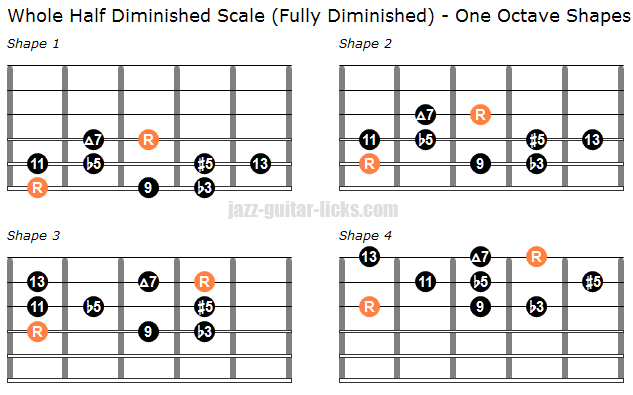 Whole half fully diminished scale one octave guitar shapes